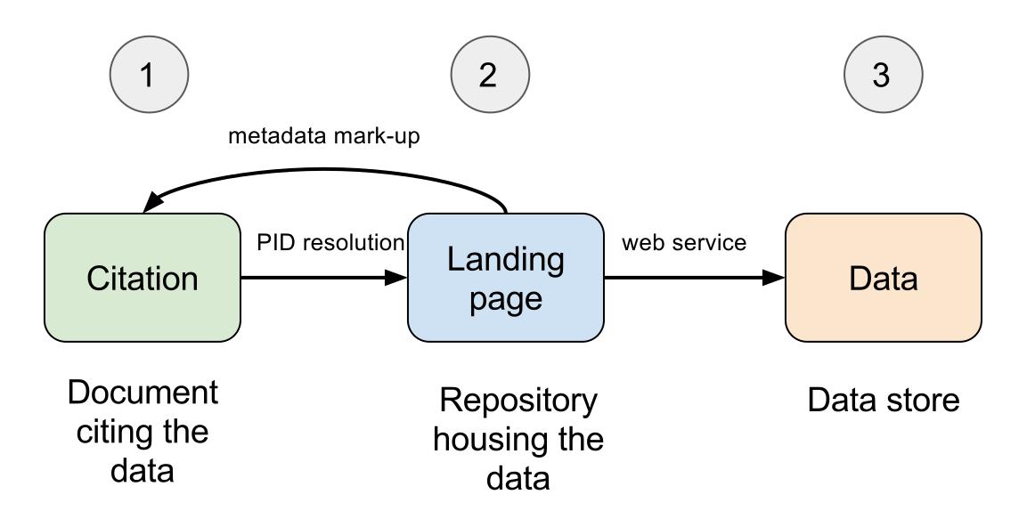 Data Citation Workflow